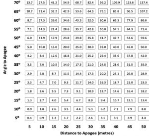 Altitude calculation table