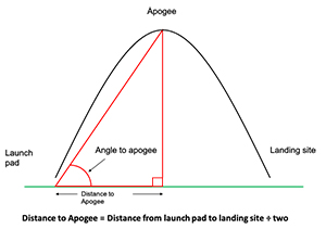 Distance to apogee